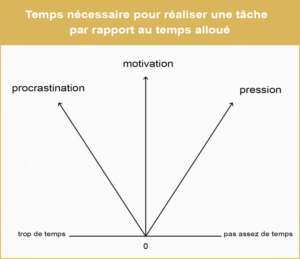 Procrastination, motivation et pression - Loi de Parkinson